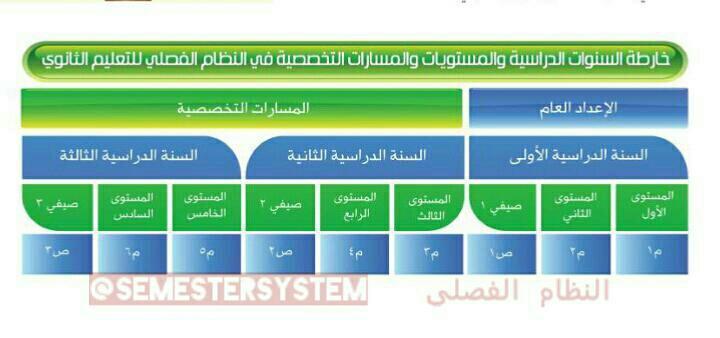 خارطة المستويات الدراسية والمستويات والمسارات التخصصية في النظام الفصلي 1409598791051.jpeg