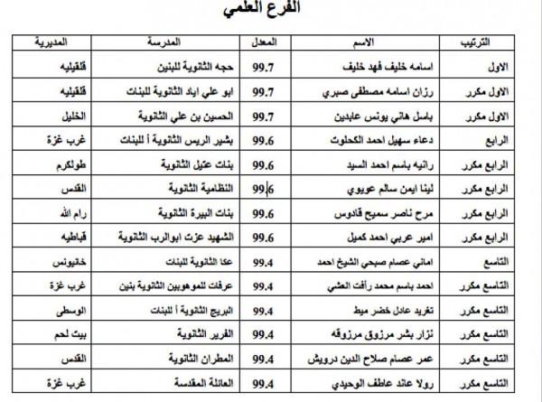 نتائج العشر الاوائل من الثانوية العامة في الضفة الغربية في كافة الفروع المنهاج الفلسطيني 1435961344911.jpg