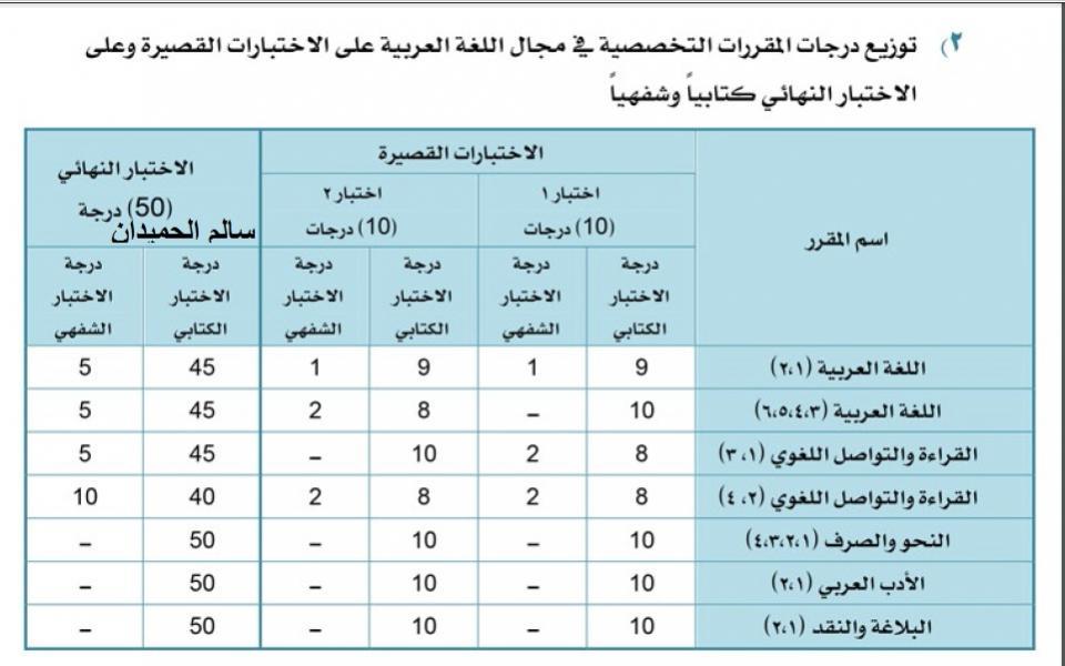 توزيع درجات اللغة العربية للنظام الفصلي الثانوي للأختبارات القصيرة و النهائية 2016م 144890633661.jpg