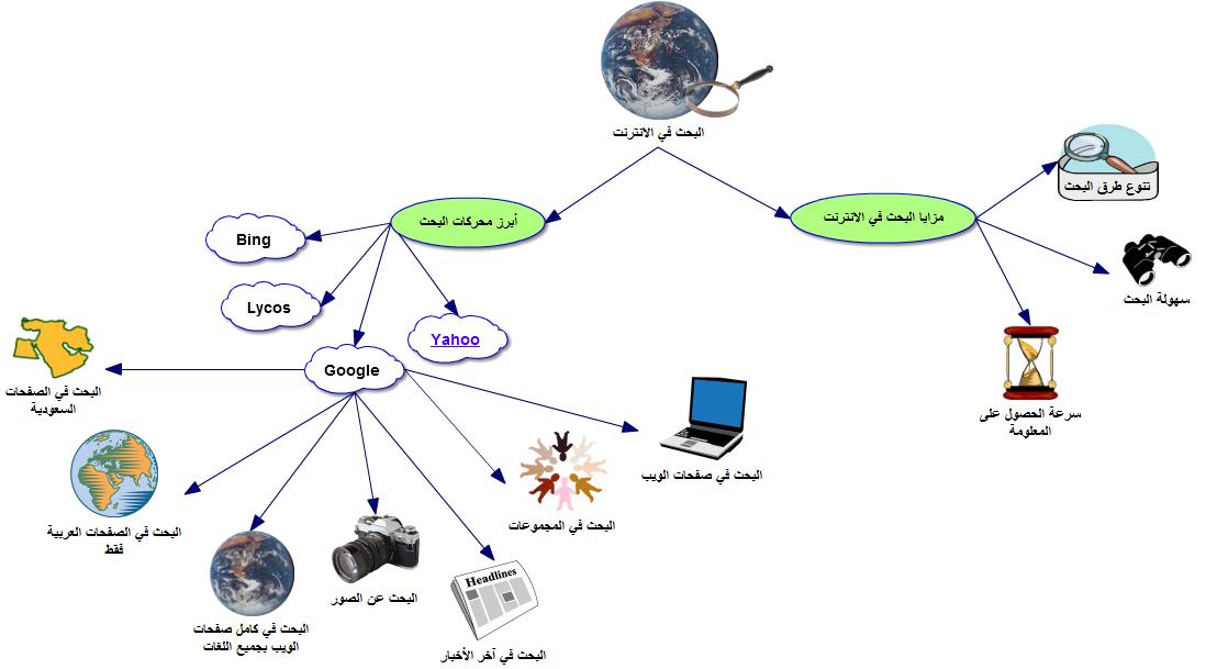 خريطة ذهنية لوحدة البحث في الانترنت لمادة الحاسب للصف الثالث متوسط ف2 عام 1435هـ 1461516314331.png
