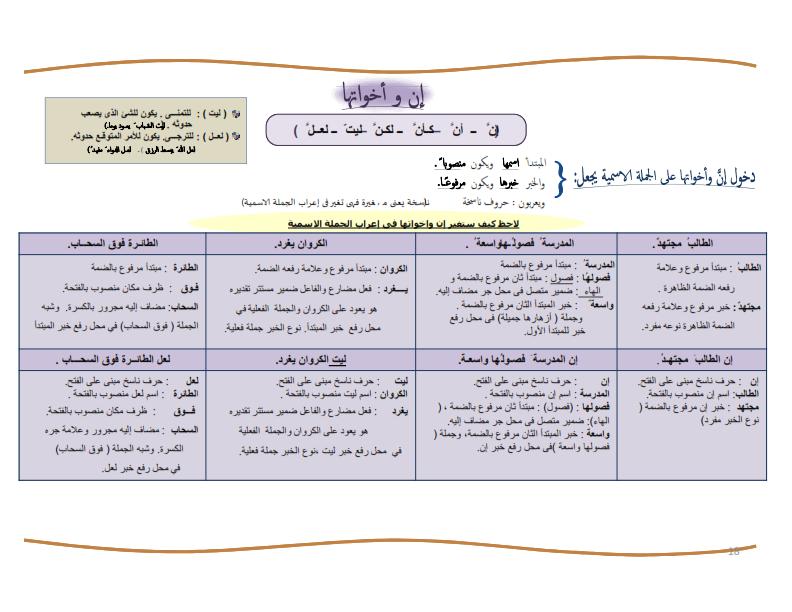 شرح  لدرس ان واخواتها الصف السادس الابتدائى المنهاج المصري 1462008182921.png