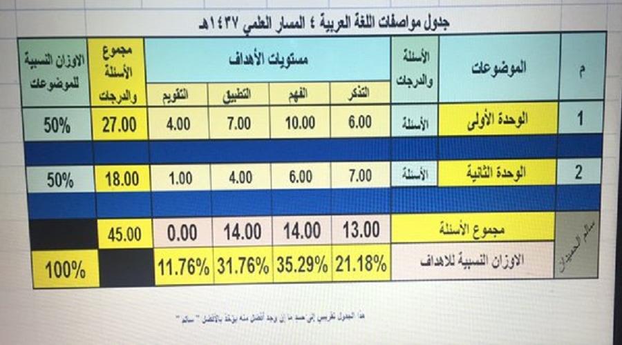 جدول المواصفات لمادة اللغة العربية 4 المسار العلمي 1437هـ 1462010740791.jpg