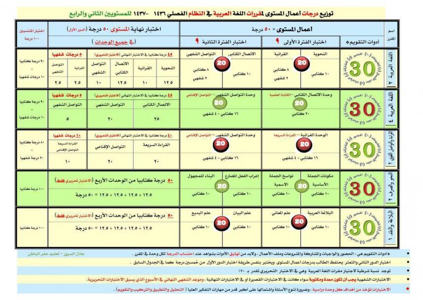 جدول مواصفات اللغة العربية في جميع مواد المستوى الثاني و الرابع 1437 هـ 1462212714031.jpg