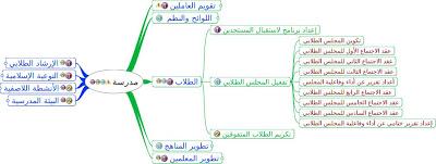 خطوات اعداد الخطة التشغيلية للمدرسة 1466108489821.jpeg