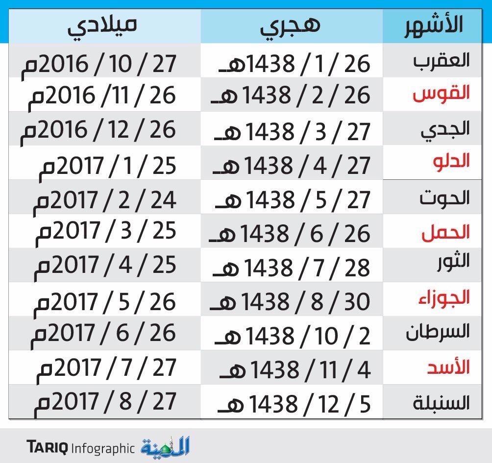 جدول مواعيد صرف الراتب بالهجري والميلادي 1438 هـ 1476681696481.jpg