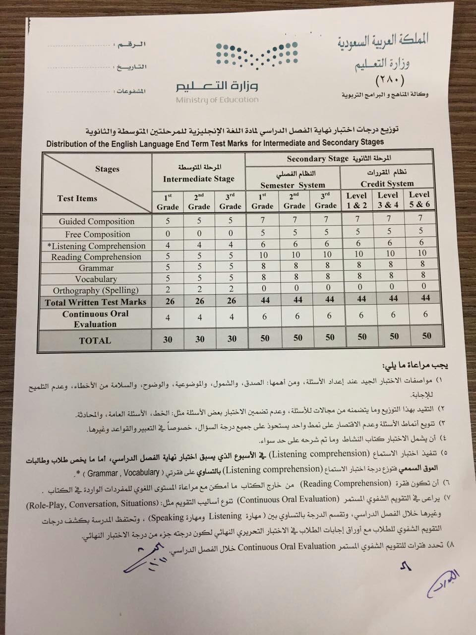 توزيع درجات اختبار نهاية الفصل الدراسي مادة اللغة الانجليزية للمرحلة المتوسطة والثانوية 1438 هـ 1476996976182.jpg